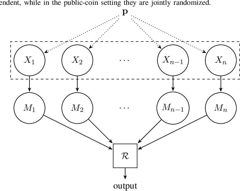 Figure 1 for Inference under Information Constraints II: Communication Constraints and Shared Randomness
