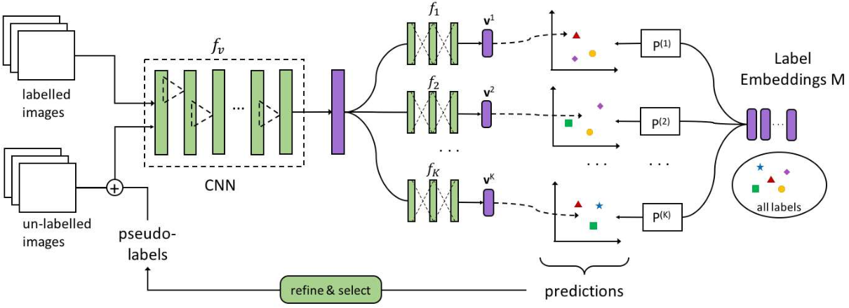 Figure 1 for Self-Training Ensemble Networks for Zero-Shot Image Recognition