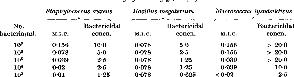 Table 3 from Antibacterial activities of TCS 345 manometers