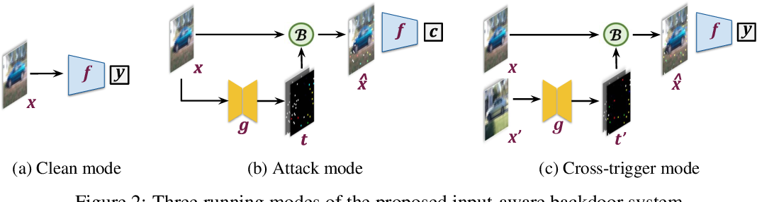 Figure 3 for Input-Aware Dynamic Backdoor Attack