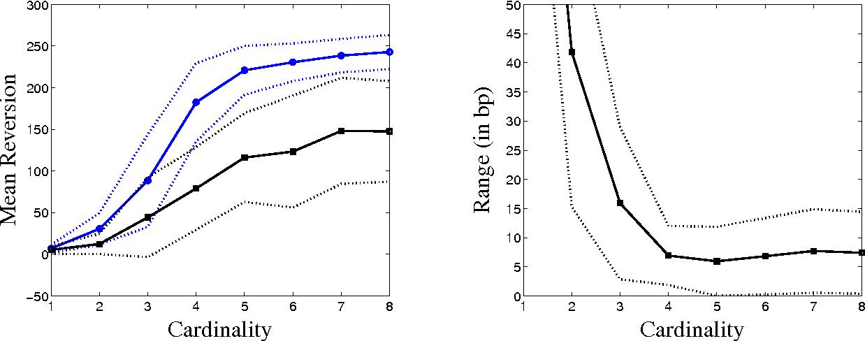 Figure 7 from Identifying Small Mean Reverting Portfolios - Semantic