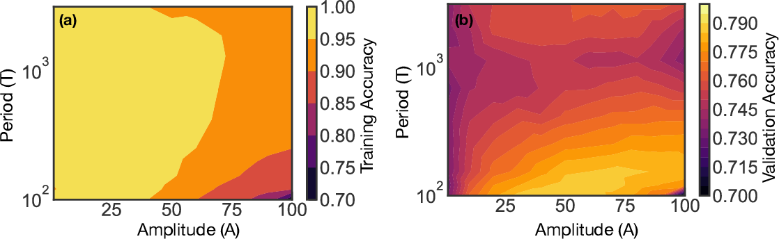 Figure 1 for Tilting the playing field: Dynamical loss functions for machine learning