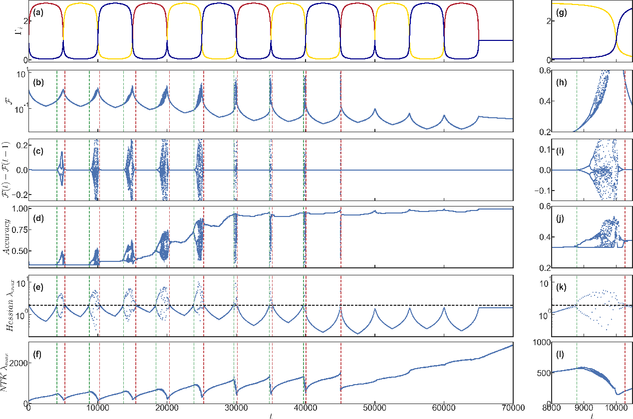 Figure 4 for Tilting the playing field: Dynamical loss functions for machine learning