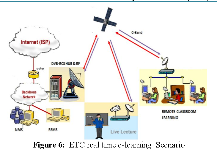 Figure 6 from Implementation of E-Learning Using Digital Video