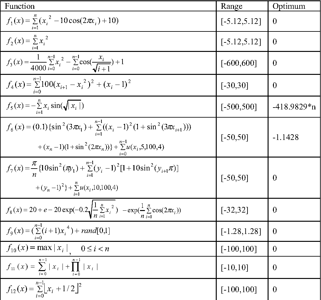 Hybrid differential evolution - Particle Swarm Optimization