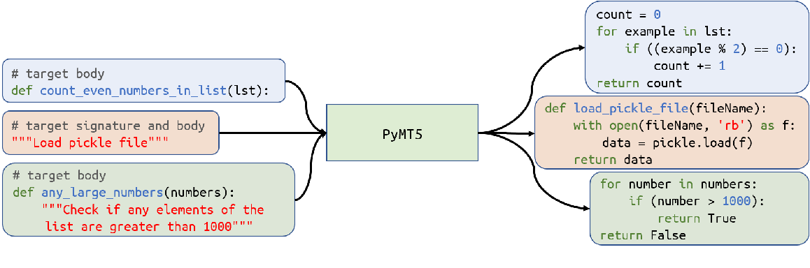 Figure 1 for PyMT5: multi-mode translation of natural language and Python code with transformers