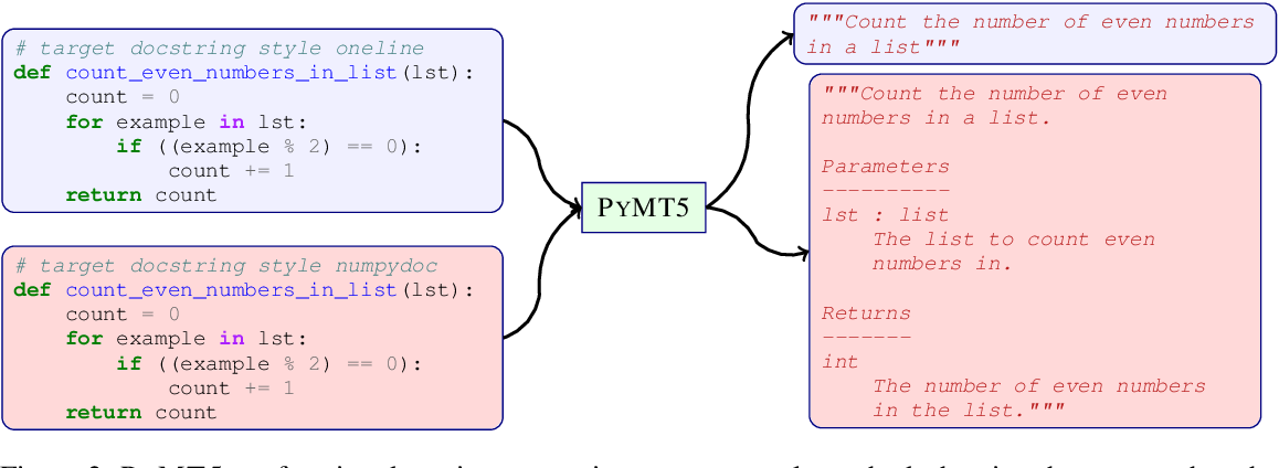 Figure 3 for PyMT5: multi-mode translation of natural language and Python code with transformers