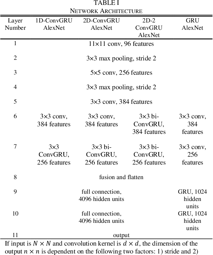 Figure 2 for ConvGRU in Fine-grained Pitching Action Recognition for Action Outcome Prediction