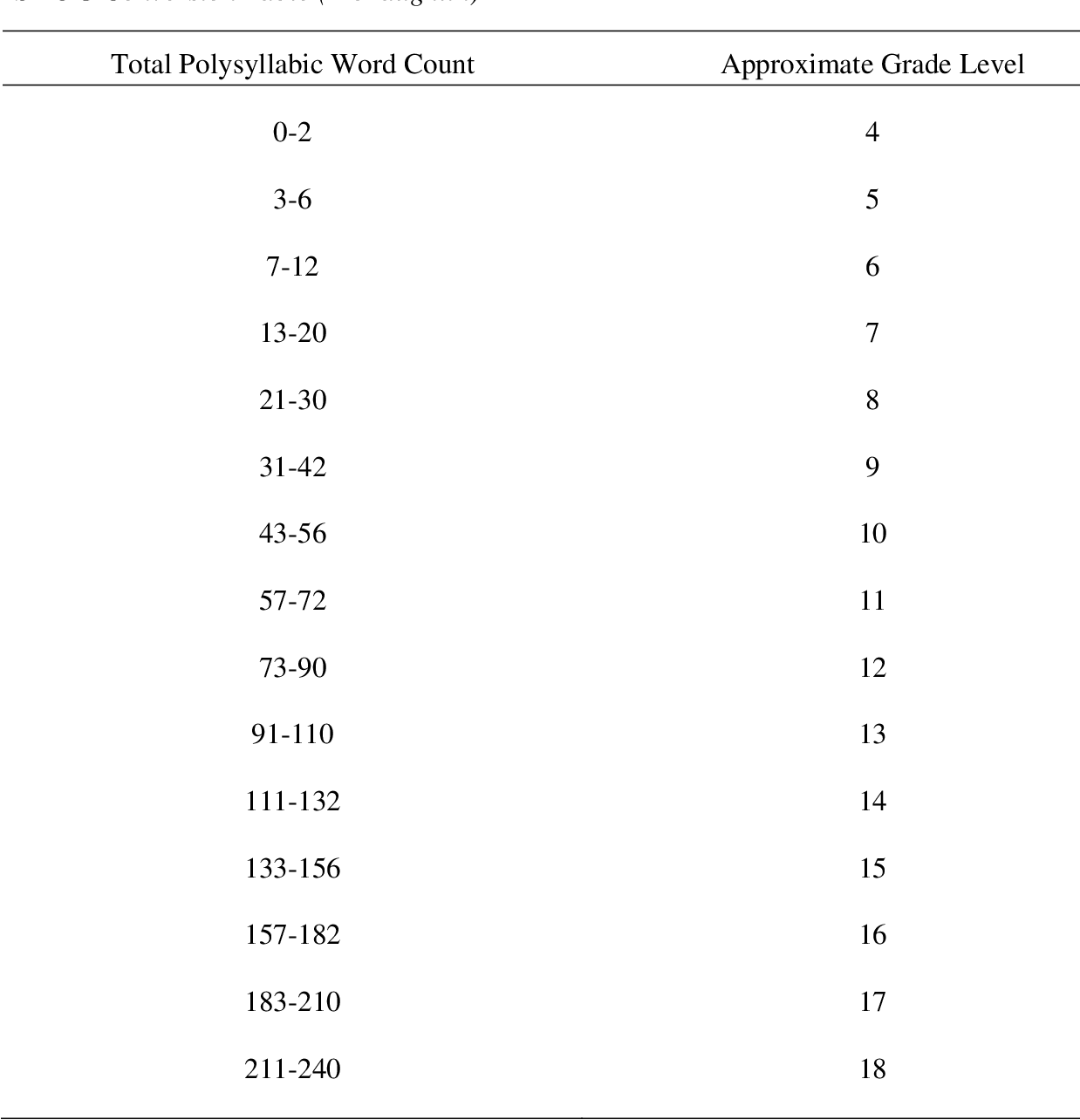 Table 1 from Readability levels of Parkinson's Disease