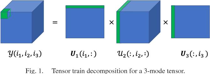 Figure 1 for Tensor Train Neighborhood Preserving Embedding