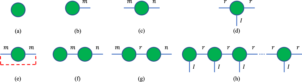 Figure 2 for Tensor Train Neighborhood Preserving Embedding