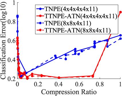 Figure 4 for Tensor Train Neighborhood Preserving Embedding