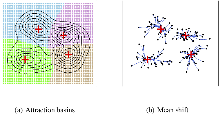 Figure 1 for A Comprehensive Approach to Mode Clustering