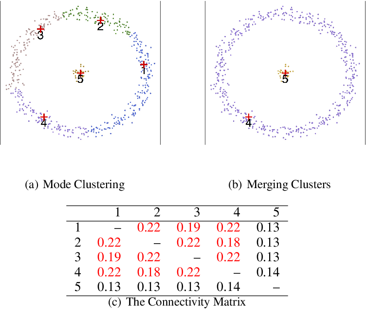 Figure 2 for A Comprehensive Approach to Mode Clustering
