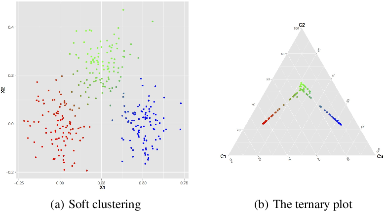 Figure 4 for A Comprehensive Approach to Mode Clustering