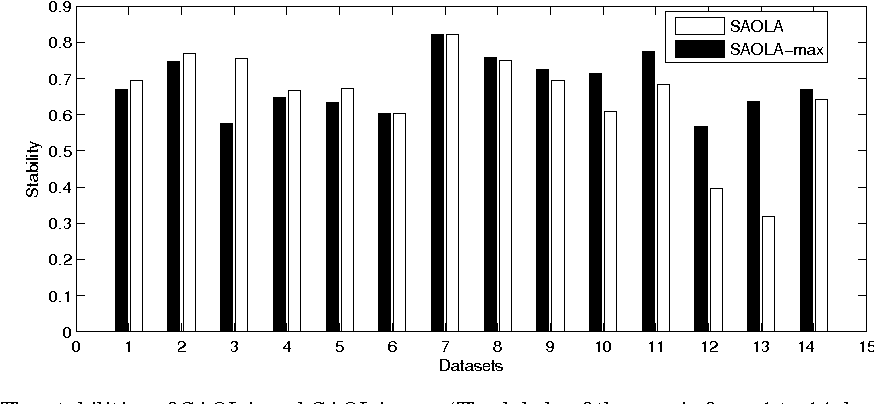 Figure 4 for Scalable and Accurate Online Feature Selection for Big Data
