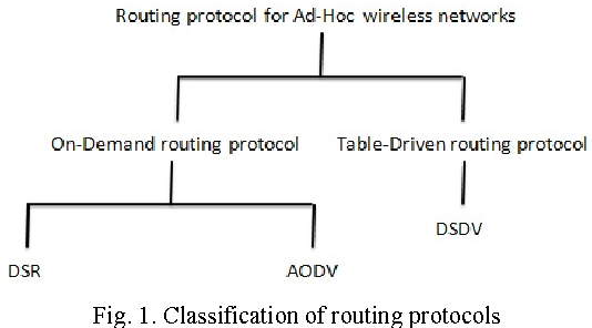 Ns2 Code For Routing Protocols