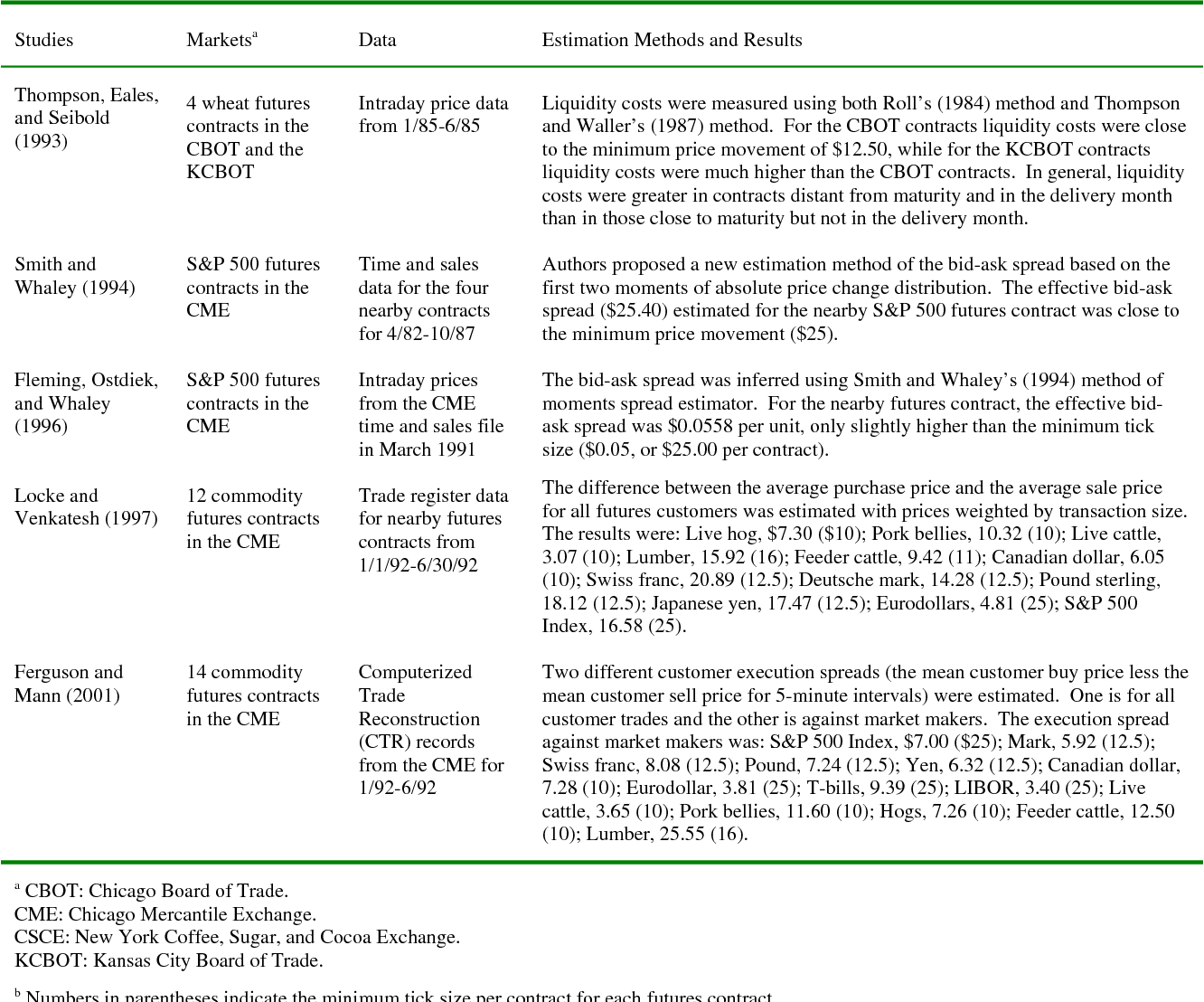 Table 9 from The Profitability of Technical Trading Rules in US