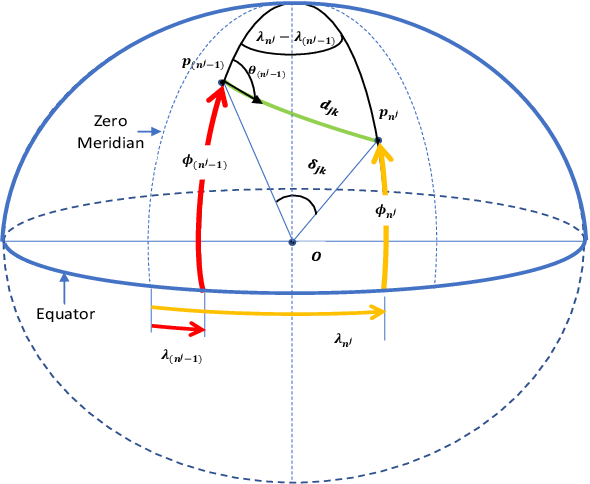 Figure 3 for A Spatio-temporal Track Association Algorithm Based on Marine Vessel Automatic Identification System Data