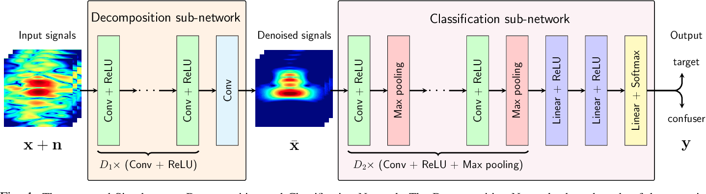 Figure 1 for Deep Network for Simultaneous Decomposition and Classification in UWB-SAR Imagery