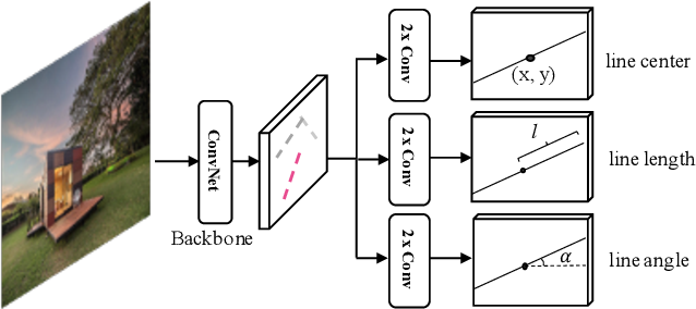 Figure 3 for Fully Convolutional Line Parsing