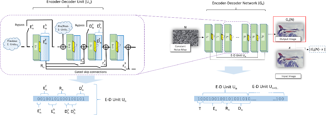 Figure 3 for Neural Architecture Search for Deep Image Prior
