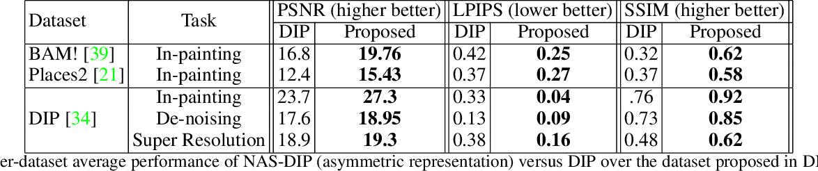 Figure 2 for Neural Architecture Search for Deep Image Prior