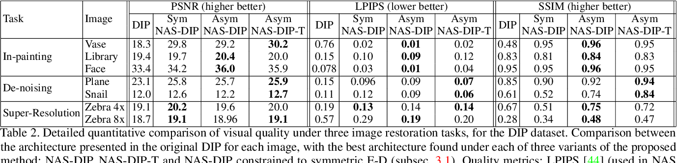Figure 4 for Neural Architecture Search for Deep Image Prior