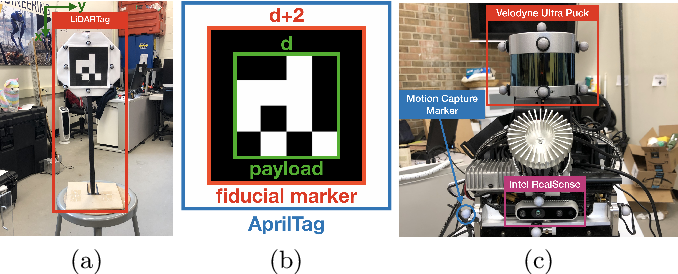 Figure 4 for LiDARTag: A Real-Time Fiducial Tag using Point Clouds