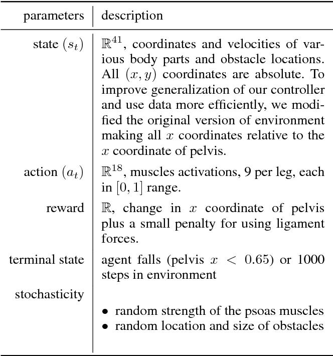 Figure 2 for Run, skeleton, run: skeletal model in a physics-based simulation