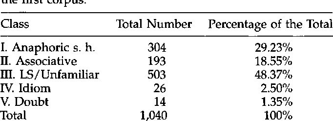 Figure 1 for A Corpus-Based Investigation of Definite Description Use