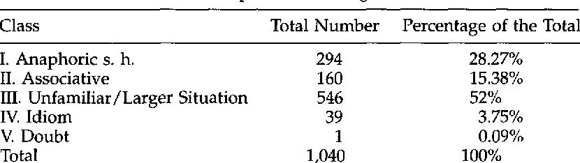 Figure 2 for A Corpus-Based Investigation of Definite Description Use