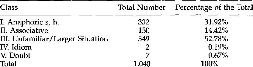 Figure 3 for A Corpus-Based Investigation of Definite Description Use