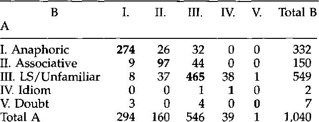 Figure 4 for A Corpus-Based Investigation of Definite Description Use