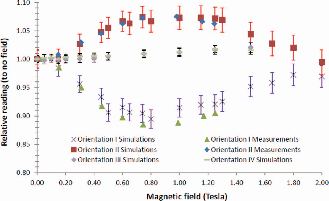 FIG. 2. NE2571 relative dose deposited as a function of magnetic field in orientations I–IV as determined in Monte Carlo simulations, and orientations I and II as determined in the measurements previously published by Meijsing et al. (Ref. 10). Please note the simulation data points in orientations III and IV nearly lie on top of each other.