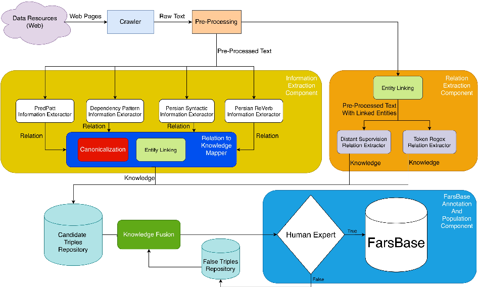 Figure 1 for FarsBase-KBP: A Knowledge Base Population System for the Persian Knowledge Graph
