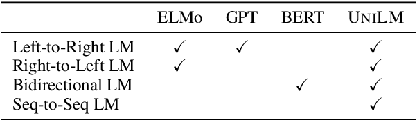 Figure 1 for Unified Language Model Pre-training for Natural Language Understanding and Generation
