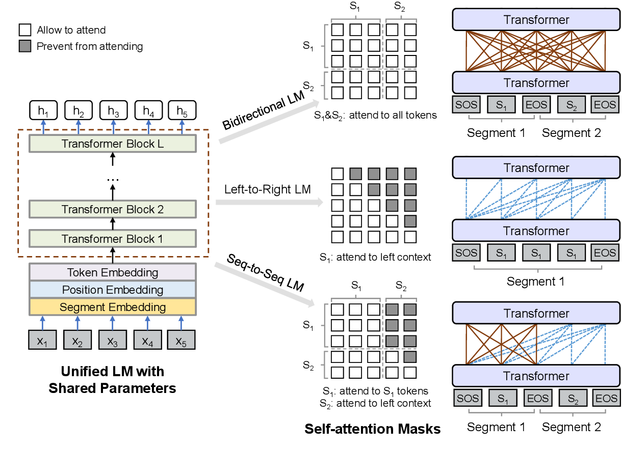 Figure 2 for Unified Language Model Pre-training for Natural Language Understanding and Generation