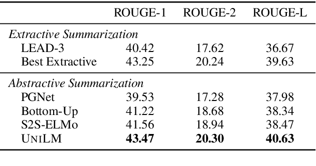 Figure 4 for Unified Language Model Pre-training for Natural Language Understanding and Generation