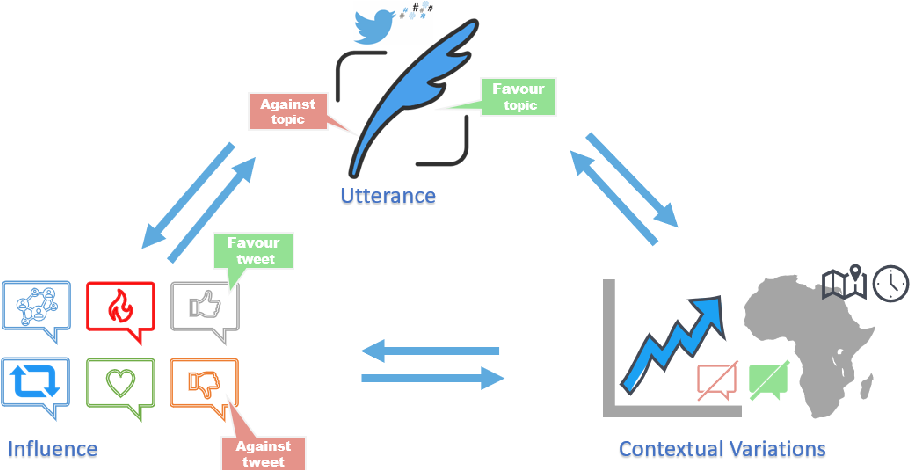 Figure 1 for Capturing Stance Dynamics in Social Media: Open Challenges and Research Directions
