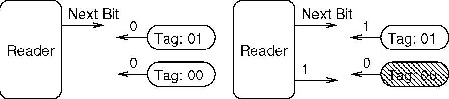 """Fig. 5. Silent Tree Walking: The left-hand figure illustrates reading the first bit, which does not collide. The right-hand figure illustrates a collision. To singulate tag 01, the reader responds with """"Last Bit"""" """"Tag 01"""" . Tag 01 proceeds, while the shaded tag 00 ceases the protocol."""