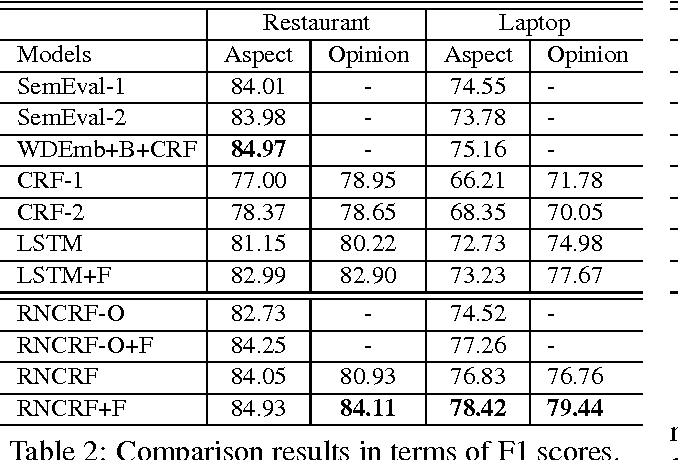Figure 4 for Recursive Neural Conditional Random Fields for Aspect-based Sentiment Analysis