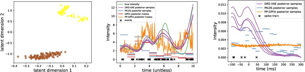 Figure 3 for Deep Random Splines for Point Process Intensity Estimation