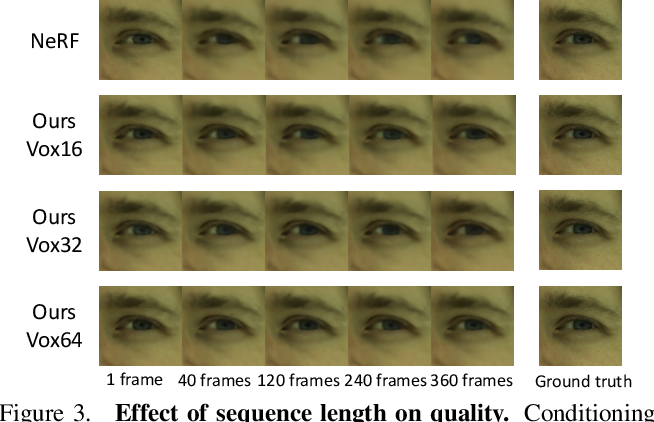 Figure 4 for Learning Compositional Radiance Fields of Dynamic Human Heads