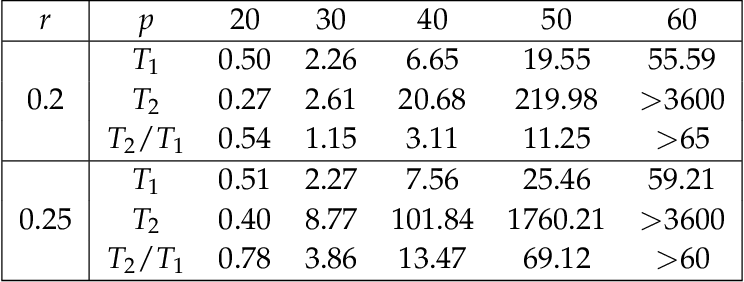 Figure 2 for Counting and Sampling from Markov Equivalent DAGs Using Clique Trees