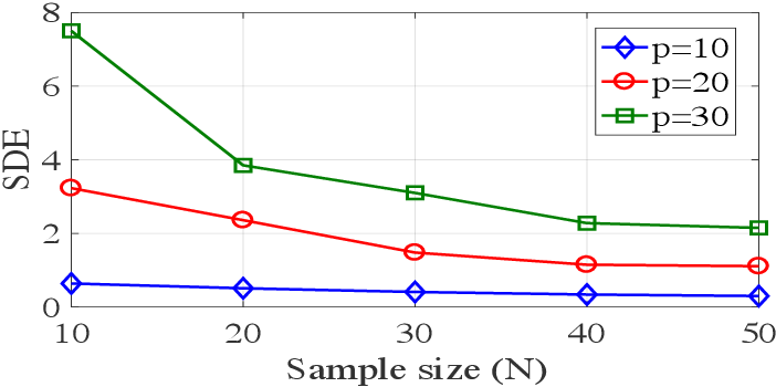 Figure 4 for Counting and Sampling from Markov Equivalent DAGs Using Clique Trees