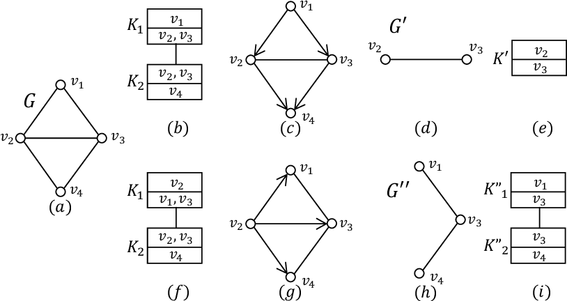 Figure 1 for Counting and Sampling from Markov Equivalent DAGs Using Clique Trees