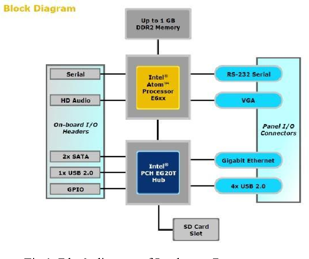 Comparison of two development boards for embedded system figure 1 ccuart Images