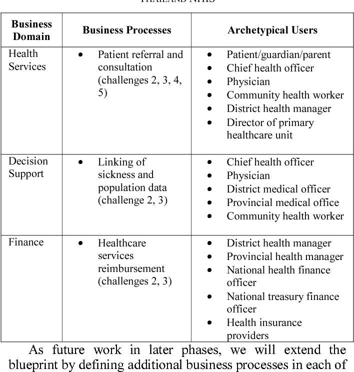 Towards development of a national blueprint for better and smarter towards development of a national blueprint for better and smarter healthcare services in thailand semantic scholar malvernweather Choice Image