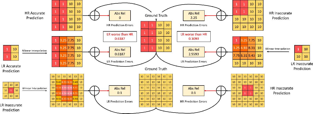 Figure 3 for HR-Depth: High Resolution Self-Supervised Monocular Depth Estimation